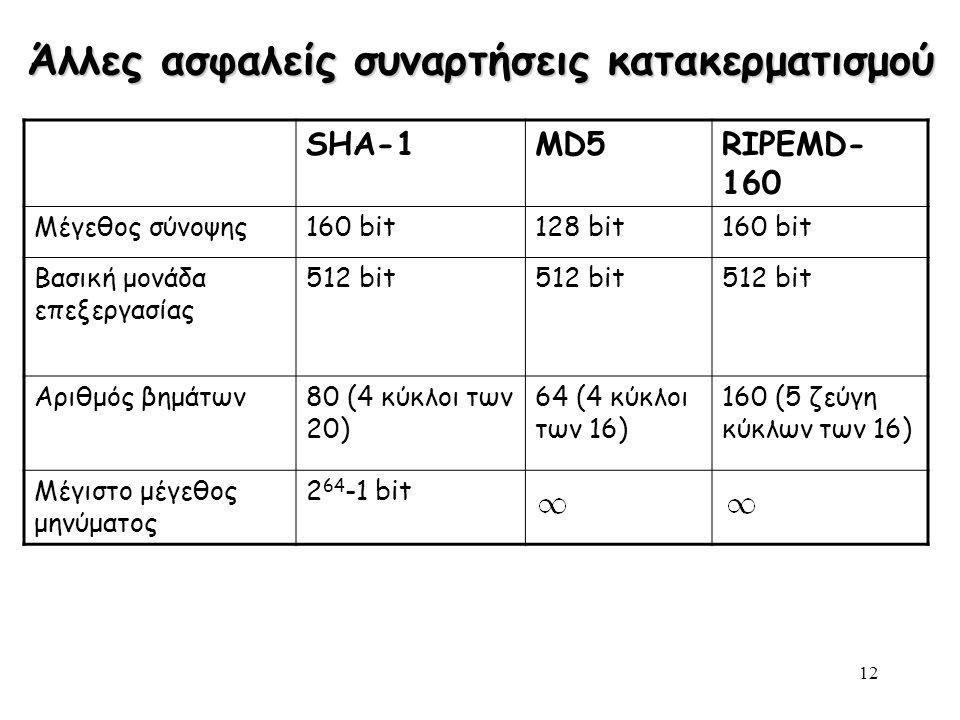 Henric Johnson12 Άλλες ασφαλείς συναρτήσεις κατακερματισμού SHA-1MD5RIPEMD- 160 Μέγεθος σύνοψης160 bit128 bit160 bit Βασική μονάδα επεξεργασίας 512 bit Αριθμός βημάτων80 (4 κύκλοι των 20) 64 (4 κύκλοι των 16) 160 (5 ζεύγη κύκλων των 16) Μέγιστο μέγεθος μηνύματος 2 64 -1 bit