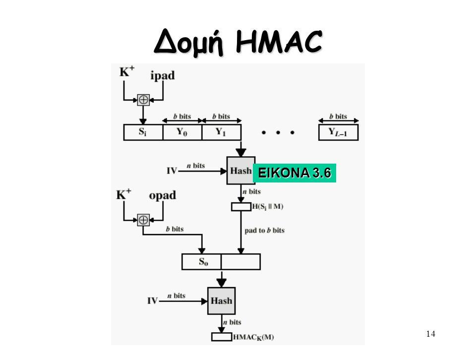 Henric Johnson14 Δομή HMAC ΕΙΚΟΝΑ 3.6