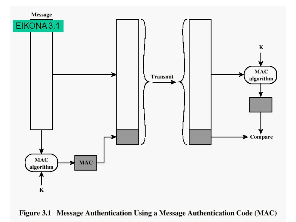 Henric Johnson6 Μονόδρομη συνάρτηση κατακερματισμού ΕΙΚΟΝΑ 3.2 α και β
