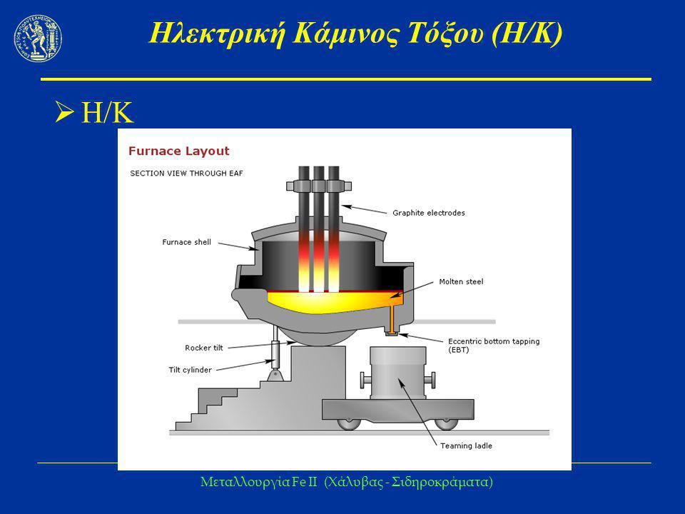 Μεταλλουργία Fe IΙ (Χάλυβας - Σιδηροκράματα) Ηλεκτρόδια  Γραφιτούχα Αγωγή ηλεκτρικού ρεύματος Αντοχή στις υψηλές θερμοκρασίες  Φθορά Οξείδωση από τον ατμοσφαιρικό αέρα ή από τη σκουριά (50-80%) Θραύση (συνηθησμένο φαινόμενο) που ωφειλεται  Θερμοκρασιακούς αιφνιδιασμούς  Κρούσεις στο στερεό φορτίο της Η/Κ  Σχετικά χαμηλή μηχανική τους αντοχή Ηλεκτρικά τόξα Παρελθόν: κατανάλωση > 2,6 kg/t χάλυβα Σήμερα: 1 kg/t χάλυβα