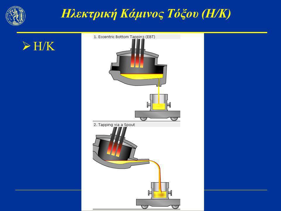 Μεταλλουργία Fe IΙ (Χάλυβας - Σιδηροκράματα) Κατανάλωση ενέργειας  Συνήθως 400 – 850 kWh/t.
