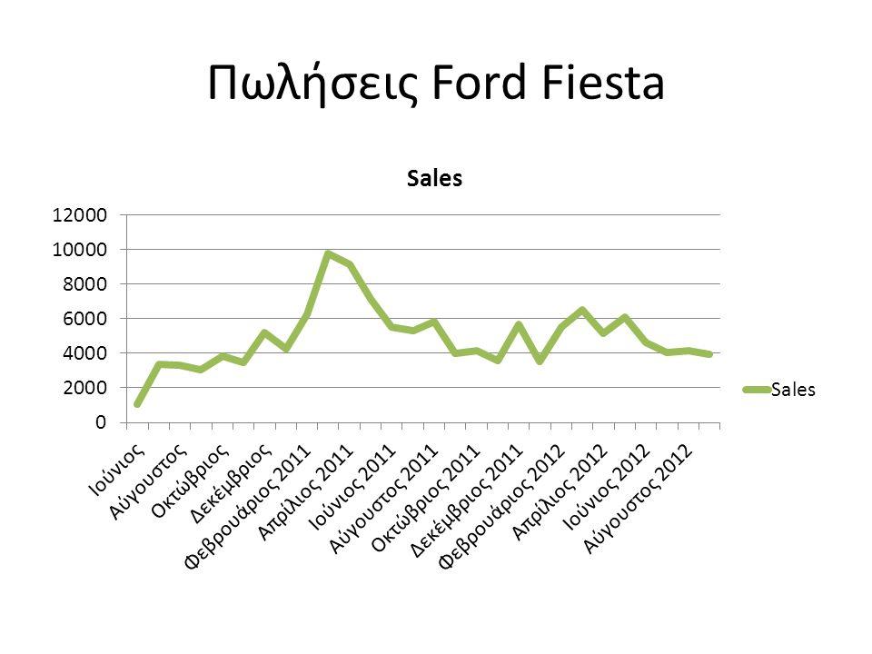 Πωλήσεις Ford Fiesta