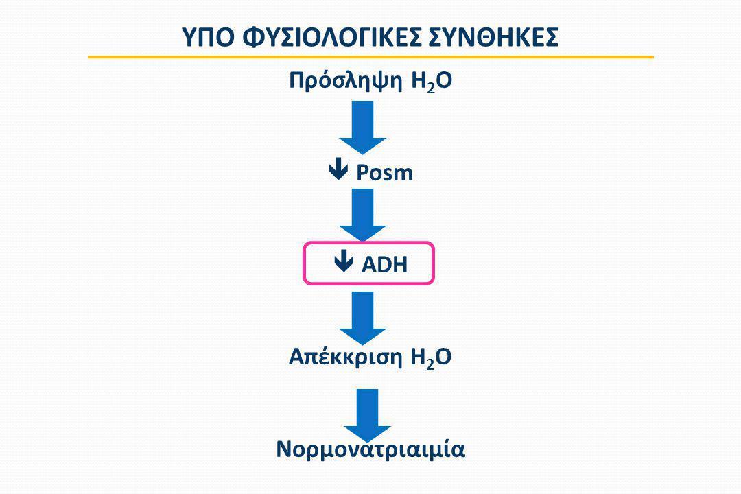 Πρόσληψη H 2 O  Posm  ADH Απέκκριση H 2 O Νορμονατριαιμία ΥΠΟ ΦΥΣΙΟΛΟΓΙΚΕΣ ΣΥΝΘΗΚΕΣ