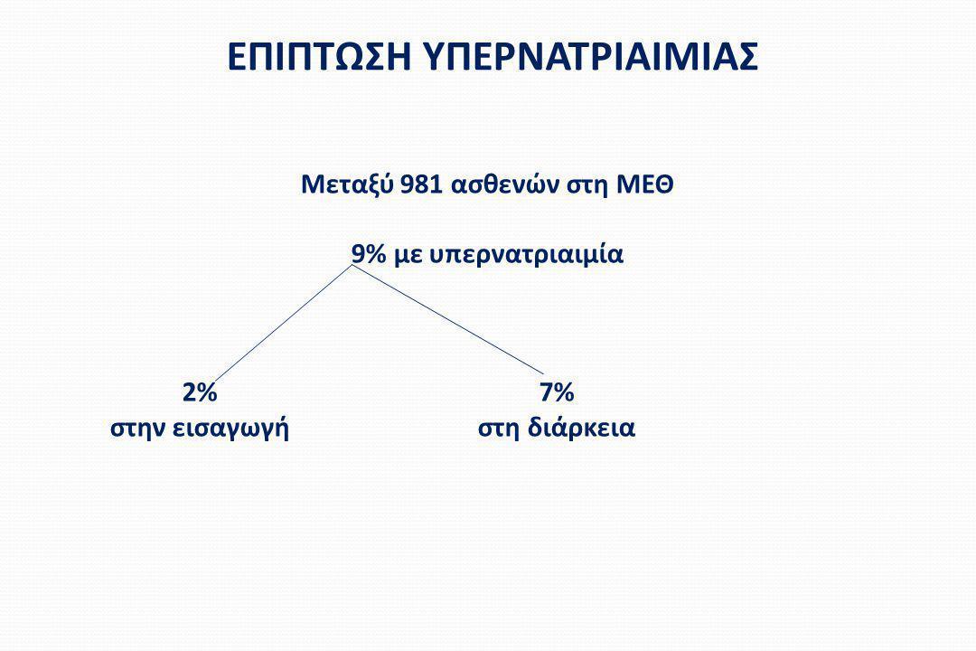 ΕΠΙΠΤΩΣΗ ΥΠΕΡΝΑΤΡΙΑΙΜΙΑΣ Μεταξύ 981 ασθενών στη ΜΕΘ 9% με υπερνατριαιμία 2%7% στην εισαγωγήστη διάρκεια