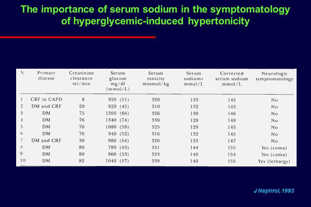 The importance of serum sodium in the symptomatology of hyperglycemic-induced hypertonicity J Nephrol, 1993