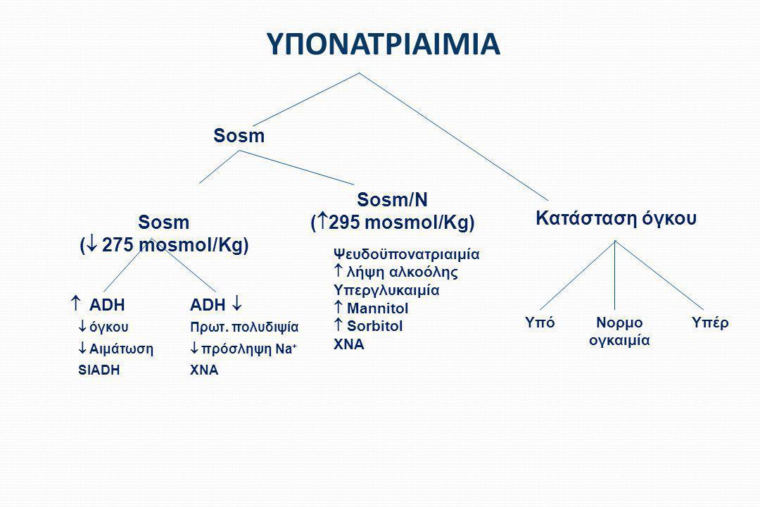 ΑΙΤΙΟΛΟΓΙΚΗ ΔΙΑΓΝΩΣΗ ΥΠΟΝΑΤΡΙΑΙΜΙΑΣ Υπονατριαιμία με  Na + ούρων (<20 mmol/L): Υπονατριαιμία με  Na + ούρων (>40 mmol/L): Υπογκαιμία Σύνδρομο απρόσφορης έκκρισης ADH
