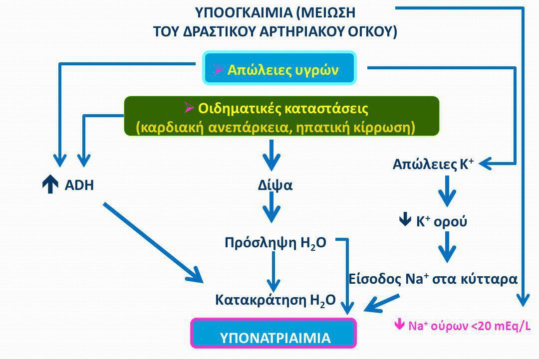 ΥΠΟΟΓΚΑΙΜΙΑ (ΜΕΙΩΣΗ ΤΟΥ ΔΡΑΣΤΙΚΟΥ ΑΡΤΗΡΙΑΚΟΥ ΟΓΚΟΥ)  Απώλειες υγρών  Οιδηματικές καταστάσεις (καρδιακή ανεπάρκεια, ηπατική κίρρωση) Δίψα Πρόσληψη H