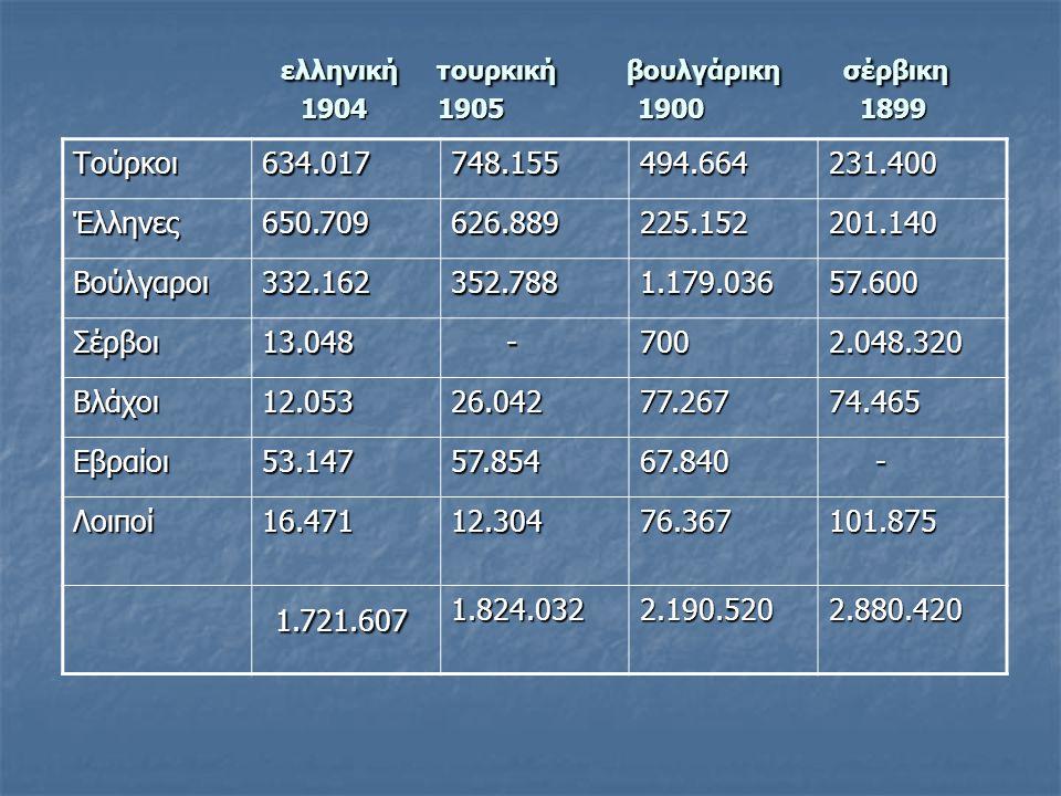 ελληνική τουρκική βουλγάρικη σέρβικη 1904 1905 1900 1899 ελληνική τουρκική βουλγάρικη σέρβικη 1904 1905 1900 1899 Τούρκοι634.017748.155494.664231.400 Έλληνες650.709626.889225.152201.140 Βούλγαροι332.162352.7881.179.03657.600 Σέρβοι13.048 -7002.048.320 Βλάχοι12.05326.04277.26774.465 Εβραίοι53.14757.85467.840 - Λοιποί16.47112.30476.367101.875 1.721.607 1.721.6071.824.0322.190.5202.880.420