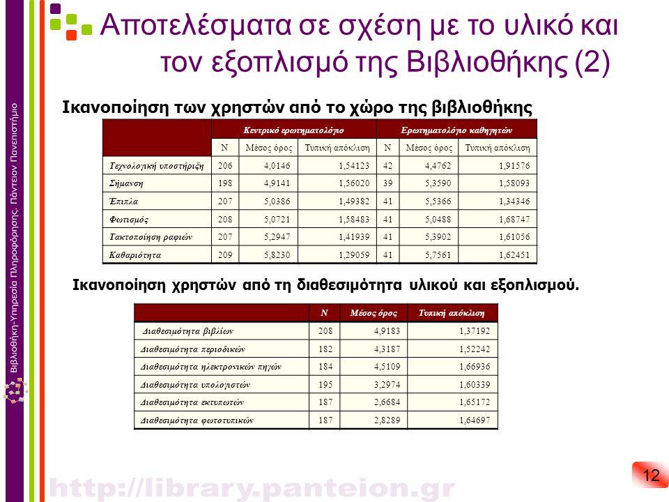 Αποτελέσματα σε σχέση με το υλικό και τον εξοπλισμό της Βιβλιοθήκης (2) 12 Ικανοποίηση των χρηστών από το χώρο της βιβλιοθήκης Ικανοποίηση χρηστών από