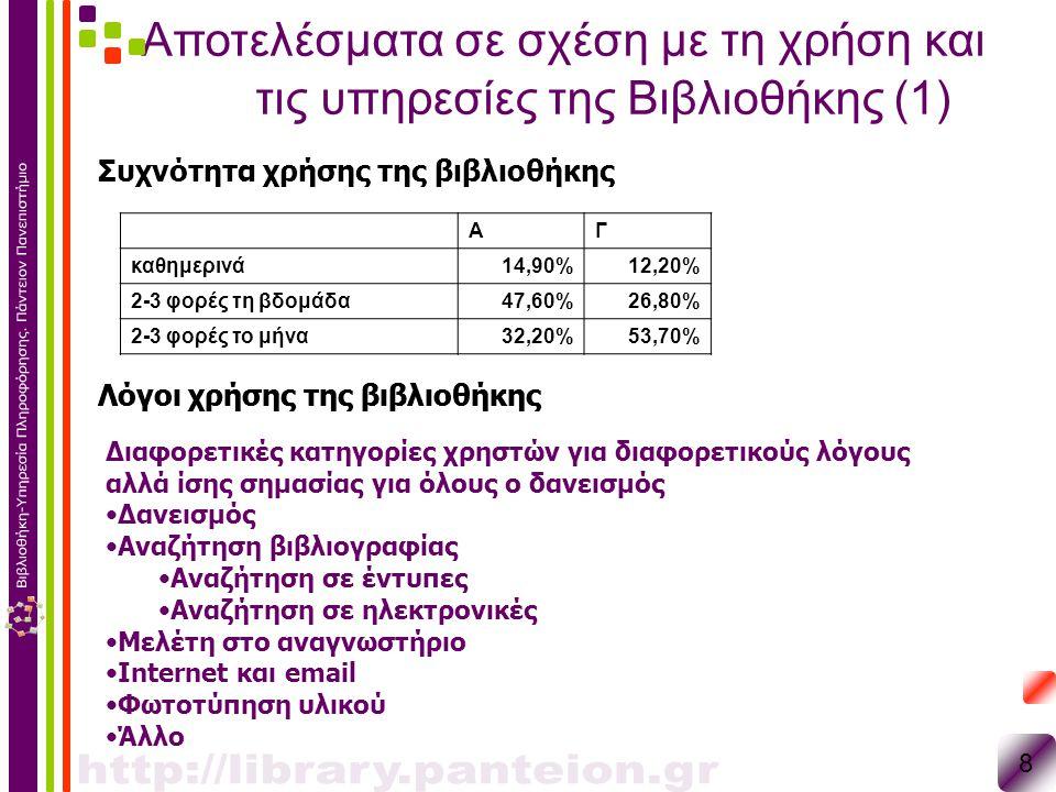 Αποτελέσματα σε σχέση με τη χρήση και τις υπηρεσίες της Βιβλιοθήκης (1) 8 Συχνότητα χρήσης της βιβλιοθήκης ΑΓ καθημερινά14,90%12,20% 2-3 φορές τη βδομ