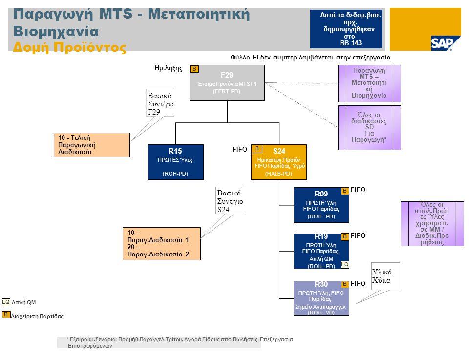 Παραγωγή MTS - Μεταποιητική Βιομηχανία Δομή Προϊόντος F29 Έτοιμα Προϊόντα MTS PI (FERT-PD) B 10 - Τελική Παραγωγική Διαδικασία Βασικό Συντ/γιο F29 10 - Παραγ.Διαδικασία 1 20 - Παραγ.Διαδικασία 2 Διαχείριση Παρτίδας B Βασικό Συντ/γιο S24 Υλικό Χύμα S24 Ημικατεργ.Προϊόν FIFO Παρτίδας, Υγρό (HALB-PD) B FIFO Ημ.λήξης LQ Απλή QM Παραγωγή MTS – Μεταποιητι κή Βιομηχανία R15 ΠΡΩΤΕΣ Ύλες (ROH-PD) R09 ΠΡΩΤΗ Ύλη FIFO Παρτίδας (ROH - PD) B FIFO R19 ΠΡΩΤΗ Ύλη FIFO Παρτίδας, Απλή QM (ROH - PD) LQ B FIFO R30 ΠΡΩΤΗ Ύλη, FIFO Παρτίδας, Σημείο Αναπαραγγελ.