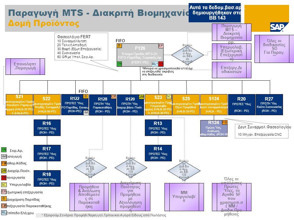 Παραγωγή MTS - Διακριτή Βιομηχανία Δομή Προϊόντος F126 Έτοιμο Προϊόν, MTS-DI, FIFO-Παρτίδας, Σειριακός Αρ.
