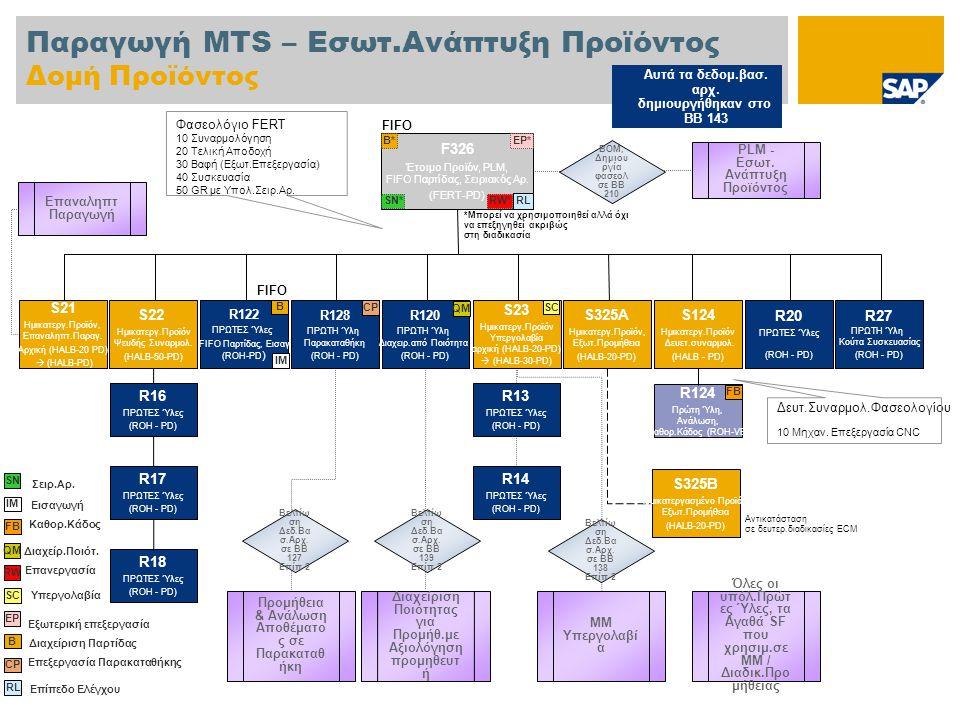 Παραγωγή MTS – Εσωτ.Ανάπτυξη Προϊόντος Δομή Προϊόντος F326 Έτοιμο Προϊόν, PLM, FIFO Παρτίδας, Σειριακός Αρ.