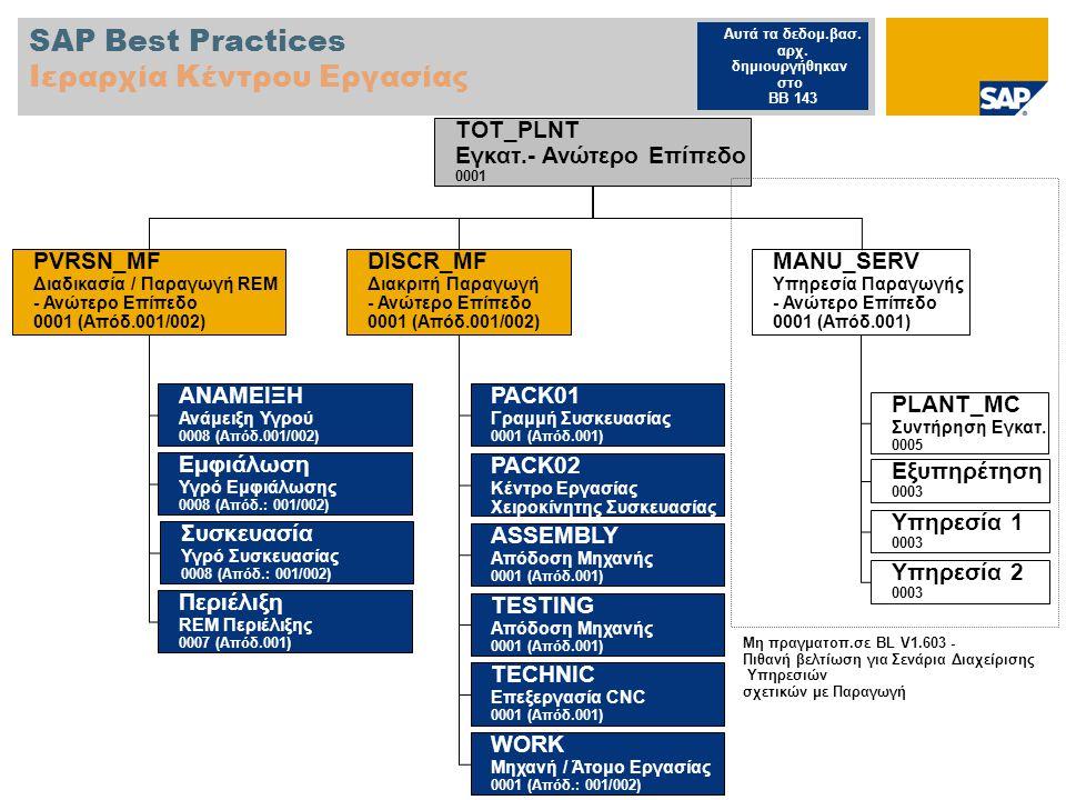 SAP Best Practices Ιεραρχία Κέντρου Εργασίας MANU_SERV Υπηρεσία Παραγωγής - Ανώτερο Επίπεδο 0001 (Απόδ.001) PLANT_MC Συντήρηση Εγκατ.