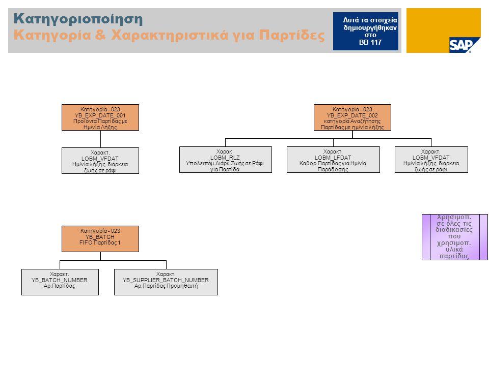Κατηγοριοποίηση Κατηγορία & Χαρακτηριστικά για Παρτίδες Κατηγορία - 023 YB_EXP_DATE_001 Προϊόντα Παρτίδας με Ημ/νία Λήξης Χαρακτ.