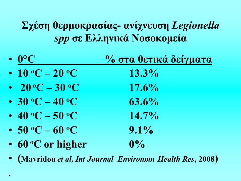 Σχέση θερμοκρασίας- ανίχνευση Legionella spp σε Ελληνικά Νοσοκομεία θ°C% στα θετικά δείγματα 10 o C – 20 o C 13.3% 20 o C – 30 o C 17.6% 30 o C – 40 o C 63.6% 40 o C – 50 o C 14.7% 50 o C – 60 o C 9.1% 60 o C or higher 0% ( Mavridou et al, Int Journal Environmn Health Res, 2008 ).