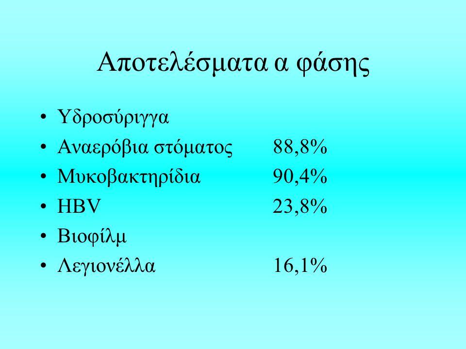 Αποτελέσματα α φάσης Υδροσύριγγα Αναερόβια στόματος88,8% Μυκοβακτηρίδια90,4% ΗΒV23,8% Bιοφίλμ Λεγιονέλλα 16,1%