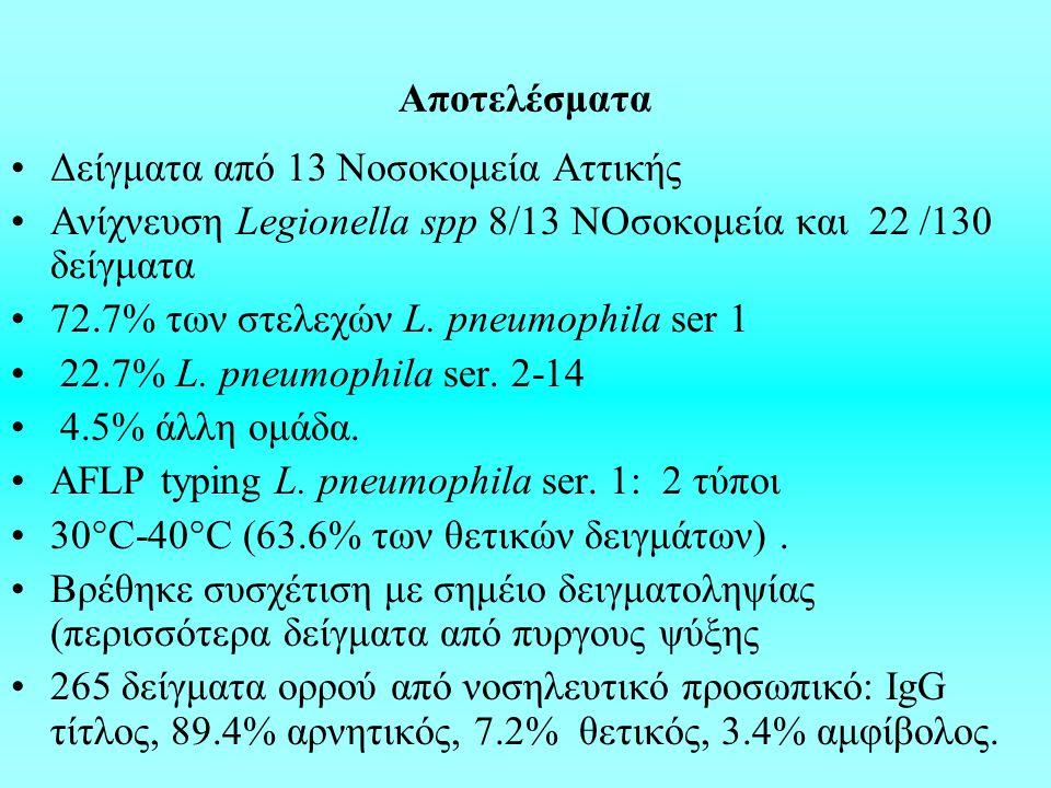 Aποτελέσματα Δείγματα από 13 Νοσοκομεία Αττικής Ανίχνευση Legionella spp 8/13 ΝΟσοκομεία και 22 /130 δείγματα 72.7% των στελεχών L.