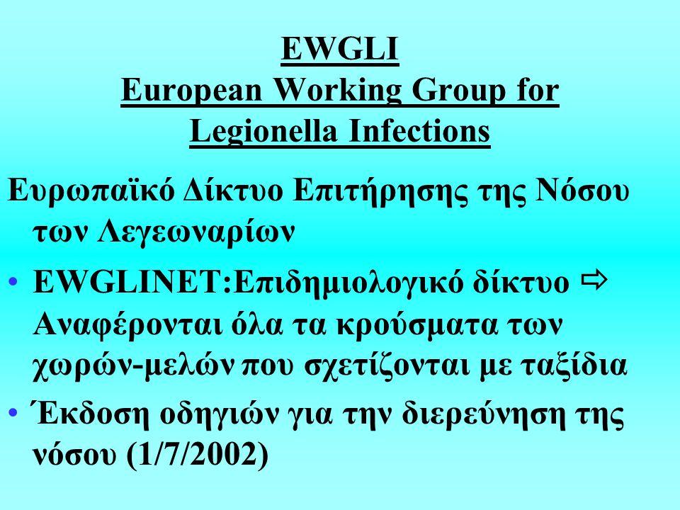 EWGLI European Working Group for Legionella Infections Ευρωπαϊκό Δίκτυο Επιτήρησης της Νόσου των Λεγεωναρίων EWGLINET:Επιδημιολογικό δίκτυο  Αναφέρονται όλα τα κρούσματα των χωρών-μελών που σχετίζονται με ταξίδια Έκδοση οδηγιών για την διερεύνηση της νόσου (1/7/2002)