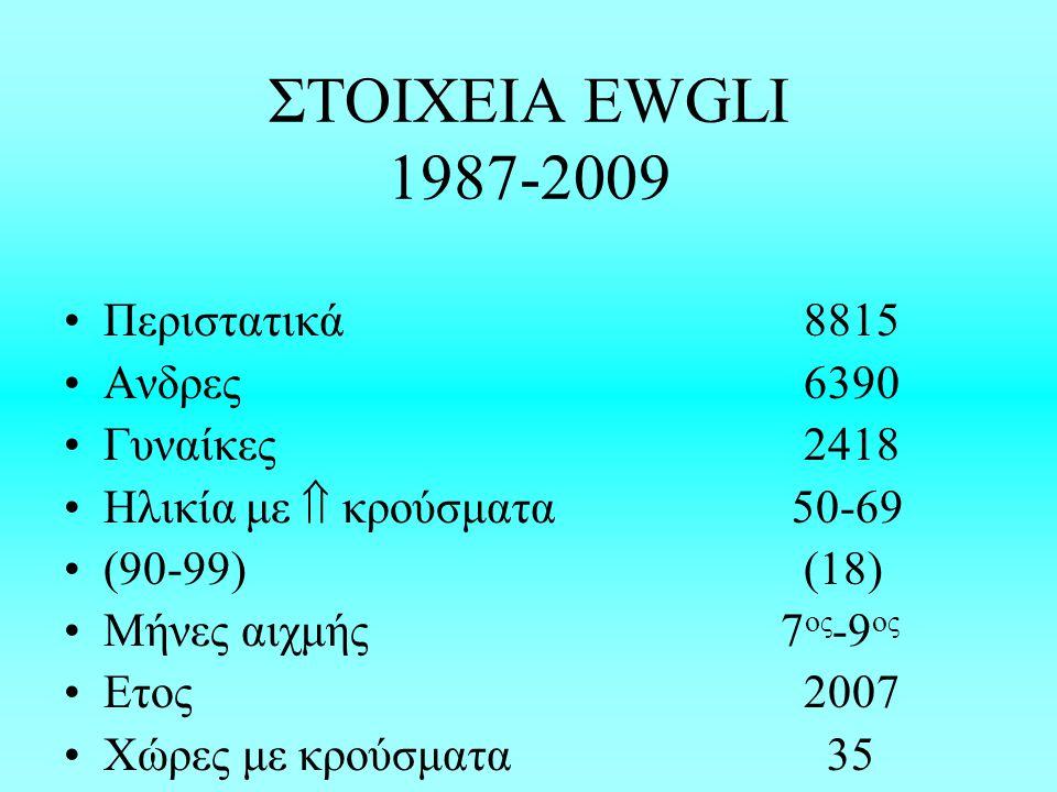 ΣΤΟΙΧΕΙΑ EWGLI 1987-2009 Περιστατικά 8815 Ανδρες6390 Γυναίκες2418 Ηλικία με  κρούσματα 50-69 (90-99)(18) Μήνες αιχμής 7 ος -9 ος Ετος 2007 Χώρες με κρούσματα 35