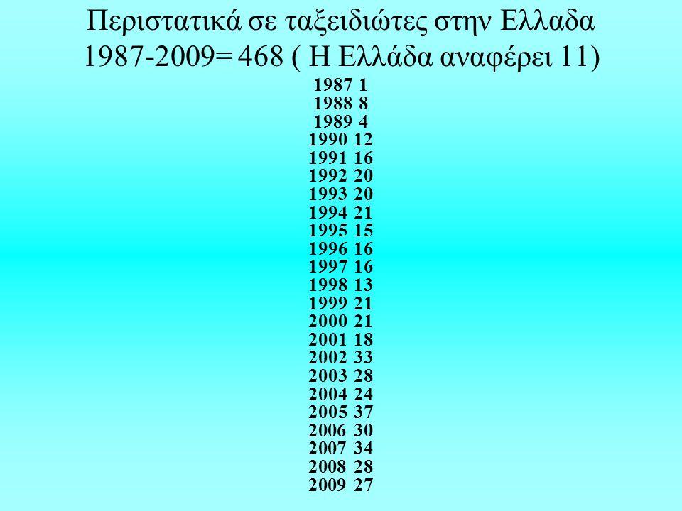 Περιστατικά σε ταξειδιώτες στην Ελλαδα 1987-2009= 468 ( H Eλλάδα αναφέρει 11) 19871 19888 19894 199012 199116 199220 199320 199421 199515 199616 199716 199813 199921 200021 200118 200233 200328 200424 200537 200630 200734 200828 200927