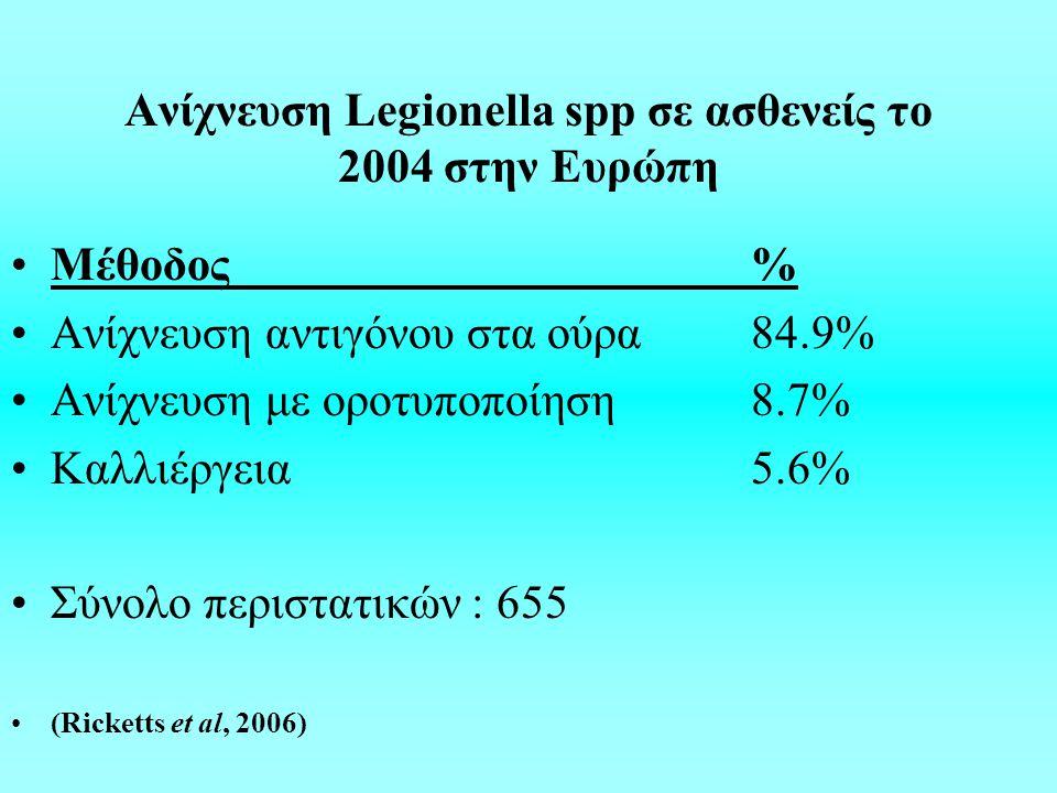 Ανίχνευση Legionella spp σε ασθενείς το 2004 στην Ευρώπη Μέθοδος% Aνίχνευση αντιγόνου στα ούρα84.9% Ανίχνευση με οροτυποποίηση8.7% Καλλιέργεια5.6% Σύνολο περιστατικών : 655 (Ricketts et al, 2006)
