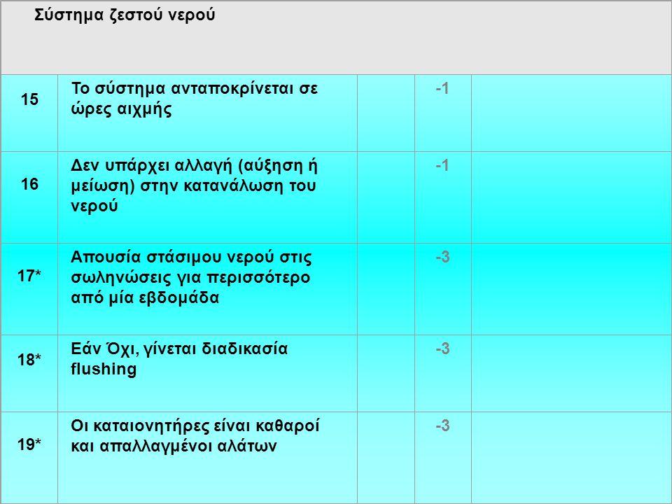 Σύστημα ζεστού νερού 15 Το σύστημα ανταποκρίνεται σε ώρες αιχμής 16 Δεν υπάρχει αλλαγή (αύξηση ή μείωση) στην κατανάλωση του νερού 17* Απουσία στάσιμου νερού στις σωληνώσεις για περισσότερο από μία εβδομάδα -3 18* Εάν Όχι, γίνεται διαδικασία flushing -3 19* Οι καταιονητήρες είναι καθαροί και απαλλαγμένοι αλάτων -3