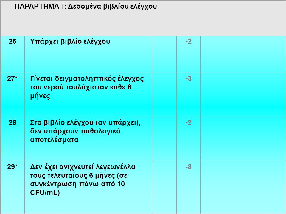 ΠΑΡΑΡΤΗΜΑ Ι: Δεδομένα βιβλίου ελέγχου 26Υπάρχει βιβλίο ελέγχου -2 27*Γίνεται δειγματοληπτικός έλεγχος του νερού τουλάχιστον κάθε 6 μήνες -3 28Στο βιβλίο ελέγχου (αν υπάρχει), δεν υπάρχουν παθολογικά αποτελέσματα -2 29*Δεν έχει ανιχνευτεί λεγεωνέλλα τους τελευταίους 6 μήνες (σε συγκέντρωση πάνω από 10 CFU/mL) -3