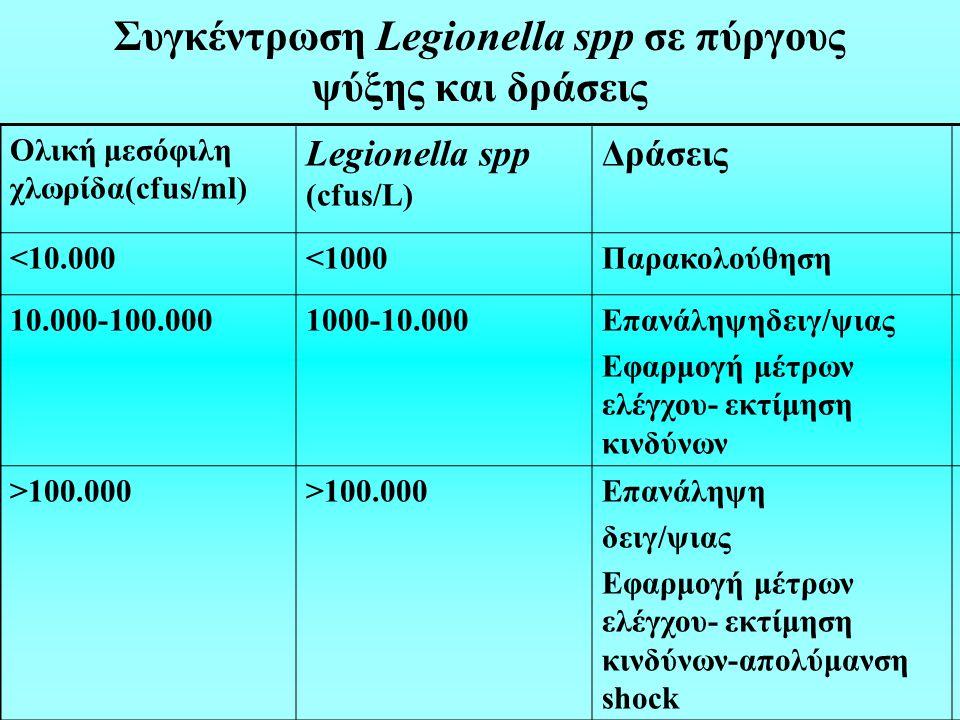 Συγκέντρωση Legionella spp σε πύργους ψύξης και δράσεις Ολική μεσόφιλη χλωρίδα(cfus/ml) Legionella spp (cfus/L) Δράσεις <10.000<1000Παρακολούθηση 10.000-100.0001000-10.000Επανάληψηδειγ/ψιας Εφαρμογή μέτρων ελέγχου- εκτίμηση κινδύνων >100.000 Επανάληψη δειγ/ψιας Εφαρμογή μέτρων ελέγχου- εκτίμηση κινδύνων-απολύμανση shock