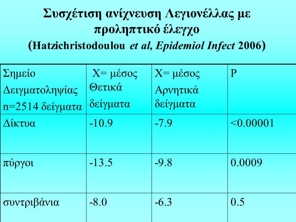 Συσχέτιση ανίχνευση Λεγιονέλλας με προληπτικό έλεγχο ( Hatzichristodoulou et al, Epidemiol Infect 2006 ) Σημείο Δειγματοληψίας n=2514 δείγματα Χ= μέσος Θετικά δείγματα Χ= μέσος Αρνητικά δείγματα P Δίκτυα-10.9-7.9<0.00001 πύργοι-13.5-9.80.0009 συντριβάνια-8.0-6.30.5