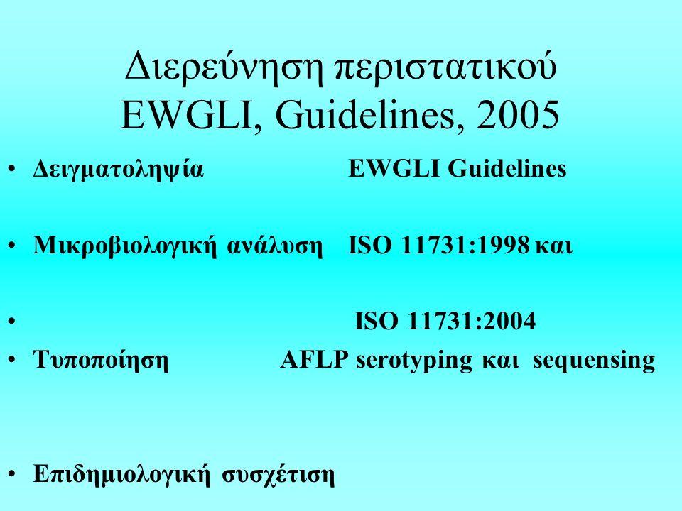 Διερεύνηση περιστατικού EWGLI, Guidelines, 2005 ΔειγματοληψίαEWGLI Guidelines Μικροβιολογική ανάλυσηISO 11731:1998 και ISO 11731:2004 Tυποποίηση AFLP serotyping και sequensing Επιδημιολογική συσχέτιση