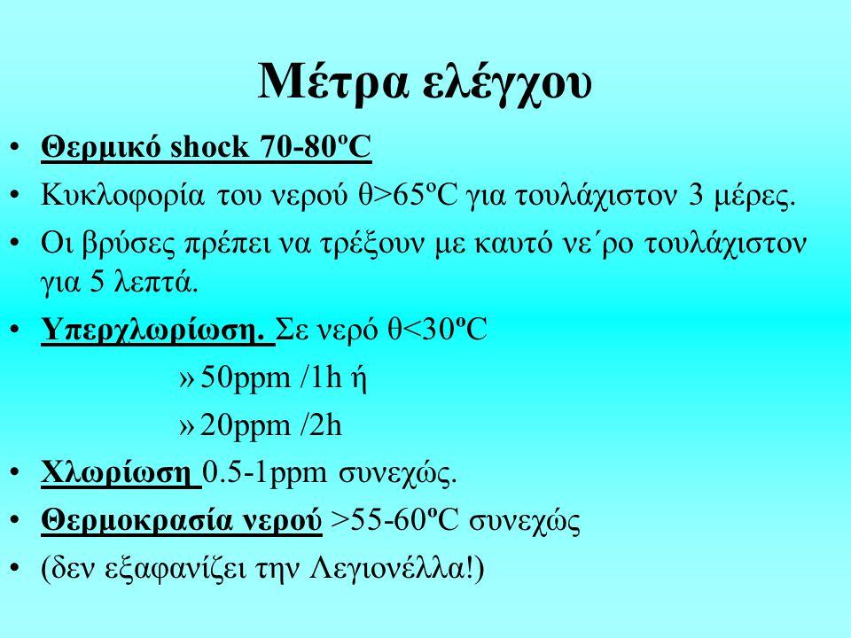 Μέτρα ελέγχου Θερμικό shock 70-80ºC Κυκλοφορία του νερού θ>65ºC για τουλάχιστον 3 μέρες.