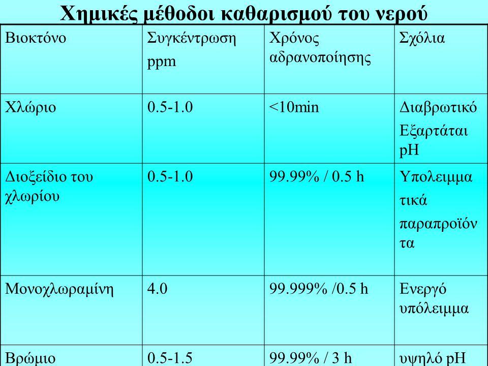 Χημικές μέθοδοι καθαρισμού του νερού ΒιοκτόνοΣυγκέντρωση ppm Χρόνος αδρανοποίησης Σχόλια Χλώριο0.5-1.0<10minΔιαβρωτικό Εξαρτάται pH Διοξείδιο του χλωρίου 0.5-1.099.99% / 0.5 hΥπολειμμα τικά παραπροϊόν τα Μονοχλωραμίνη4.099.999% /0.5 hΕνεργό υπόλειμμα Βρώμιο0.5-1.599.99% / 3 hυψηλό pH