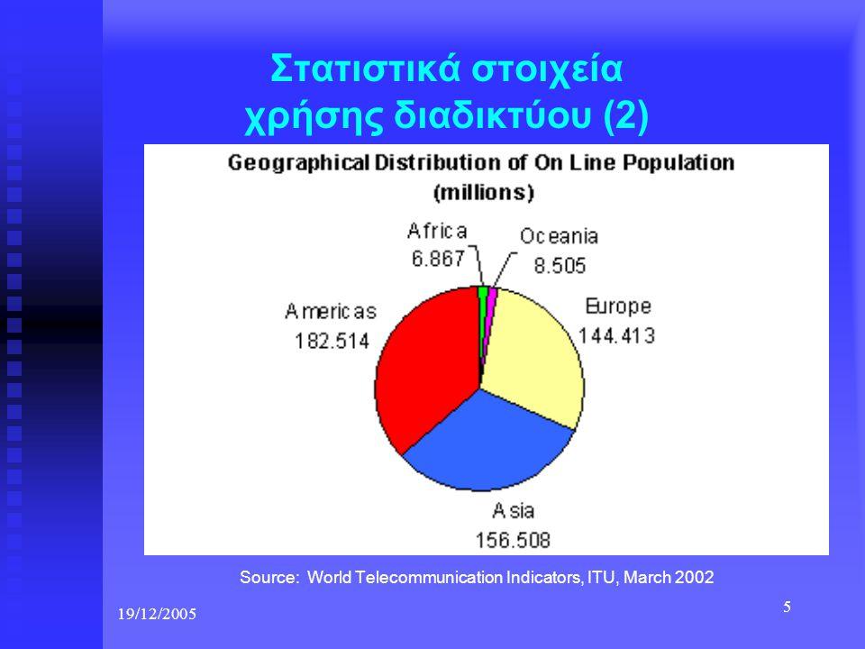 19/12/2005 5 Στατιστικά στοιχεία χρήσης διαδικτύου (2) Source: World Telecommunication Indicators, ITU, March 2002