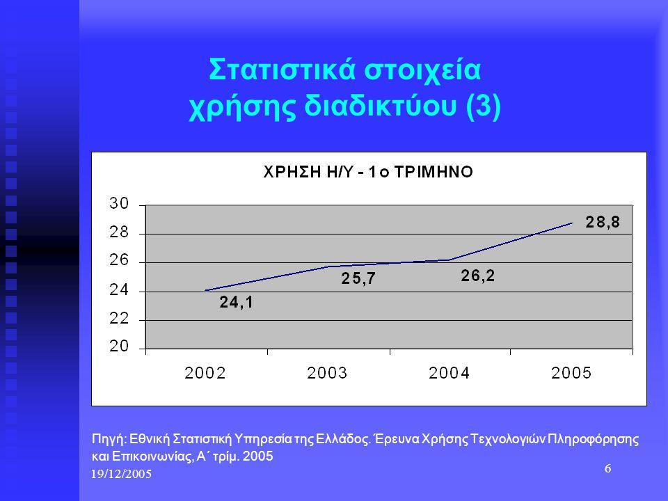 19/12/2005 6 Στατιστικά στοιχεία χρήσης διαδικτύου (3) Πηγή: Εθνική Στατιστική Υπηρεσία της Ελλάδος. Έρευνα Χρήσης Τεχνολογιών Πληροφόρησης και Επικοι