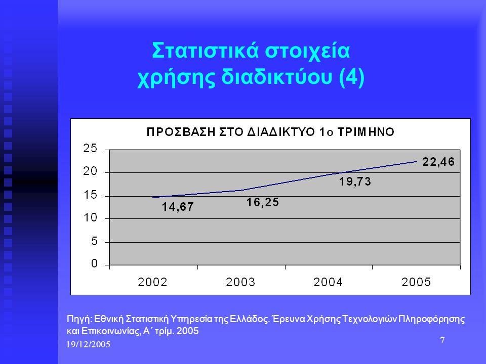 19/12/2005 7 Στατιστικά στοιχεία χρήσης διαδικτύου (4) Πηγή: Εθνική Στατιστική Υπηρεσία της Ελλάδος. Έρευνα Χρήσης Τεχνολογιών Πληροφόρησης και Επικοι