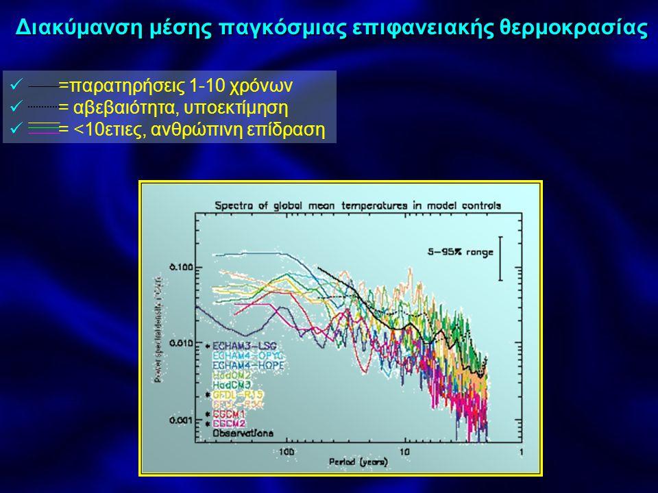 Μεταβλητότητα της ελεύθερης ατμόσφαιρας Συμφωνίες δεδομένων ατμόσφαιρας και ραδιοβολίδας (εκτός στρατόσφαιρας, υποεκτίμηση μη παραγωγή μεθόδων μεταβολής, QBO) Μικρότερη μεταβολή σε τάξεις 10ετιων, θεώρηση ανθρωπογενών επιδράσεων (θερμοκηπίων αέριων (G), θειικών αλάτων (S), στρατοσφαιρικού Ο 3 (O 3 )) Σημαντικός ο ρόλος του Ήλιου Σύγκριση μεταβλητότητας μοντέλων και παλαιών δεδομένων Απεικονισμένη διακύμανση μοντέλου < από υπολογισμένα στοιχεία Αύξηση διασποράς με παλαιά δεδομένα Παράλειψη φυσικής μεταβολής= αιτία ασυμφωνίας Μείωση αβεβαιότητας με παράλειψη ηφαιστείων, και χρήση ελεγχόμενων απεικονίσεων εσωτερικής μεταβλητότητας