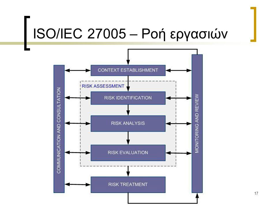 17 ISO/IEC 27005 – Ροή εργασιών