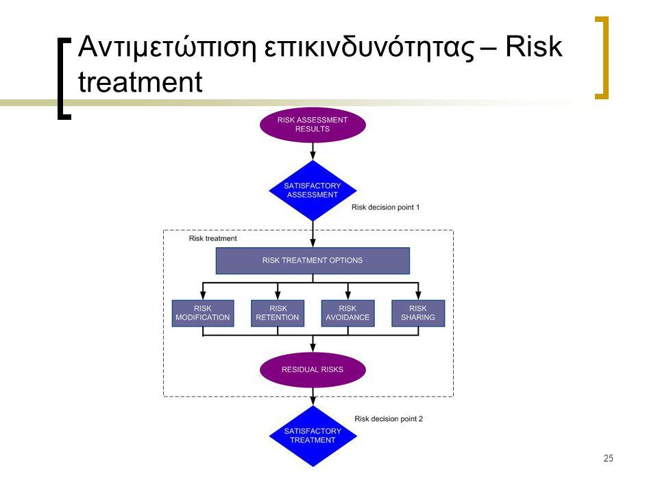 25 Αντιμετώπιση επικινδυνότητας – Risk treatment
