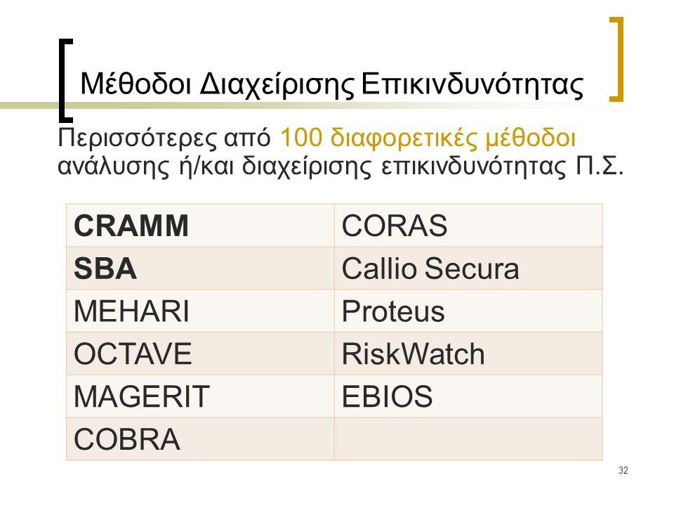 32 Μέθοδοι Διαχείρισης Επικινδυνότητας Περισσότερες από 100 διαφορετικές μέθοδοι ανάλυσης ή/και διαχείρισης επικινδυνότητας Π.Σ. CRAMMCORAS SBACallio