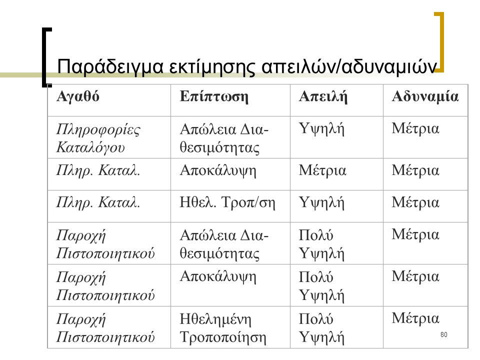 80 Παράδειγμα εκτίμησης απειλών/αδυναμιών ΑγαθόΕπίπτωσηΑπειλήΑδυναμία Πληροφορίες Καταλόγου Απώλεια Δια- θεσιμότητας ΥψηλήΜέτρια Πληρ. Καταλ.Αποκάλυψη