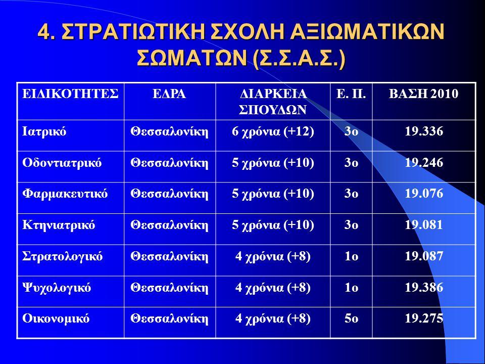 Σχετικά με την «άρτια» σωματική διάπλαση οι υποψήφιοι πρέπει να πληρούν τα παρακάτω: Ανάστημα Υπολογίζεται ο ΔΜΣ (δείκτης μάζας σώματος) = Βάρος/(ύψος^2) Άνδρες: 19 – 27, Γυναίκες: 18 – 25 Να πληρούν προϋποθέσεις οπτικής οξύτητας Να έχουν κανονική ομιλία Να πληρούν προϋποθέσεις ακουστικής οξύτητας Ιπτάμενοι Άντρες  1,70  1,70 και  1,90 Γυναίκες  1,60
