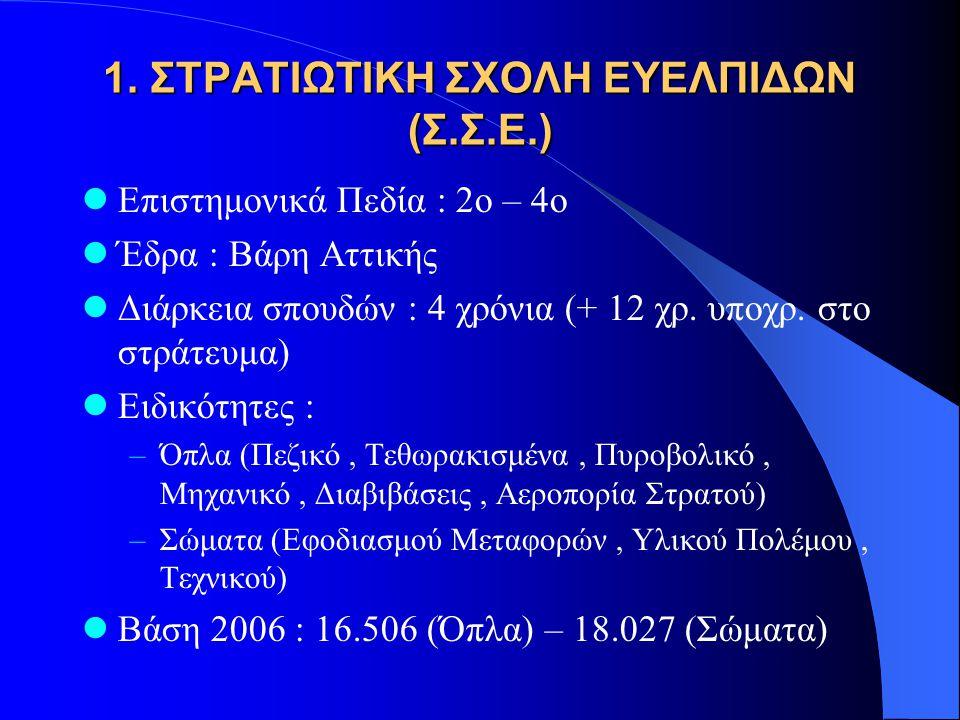 1. ΣΤΡΑΤΙΩΤΙΚΗ ΣΧΟΛΗ ΕΥΕΛΠΙΔΩΝ (Σ.Σ.Ε.) Επιστημονικά Πεδία : 2ο – 4ο Έδρα : Βάρη Αττικής Διάρκεια σπουδών : 4 χρόνια (+ 12 χρ. υποχρ. στο στράτευμα) Ε