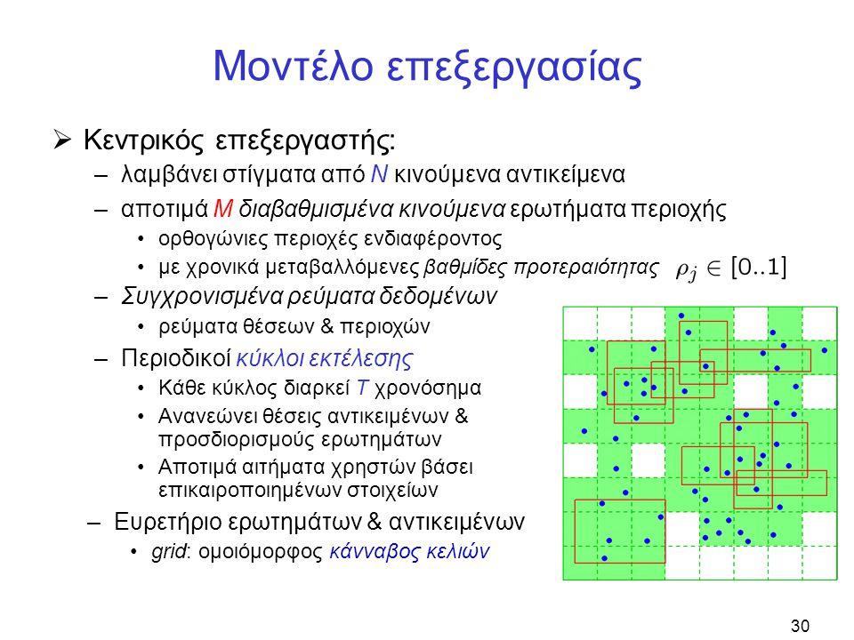 30 Μοντέλο επεξεργασίας  Κεντρικός επεξεργαστής: –λαμβάνει στίγματα από N κινούμενα αντικείμενα –Περιοδικοί κύκλοι εκτέλεσης Κάθε κύκλος διαρκεί T χρ