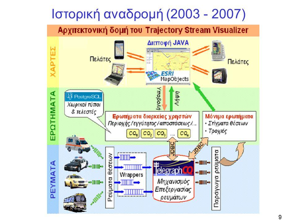 9 Ιστορική αναδρομή (2003 - 2007)