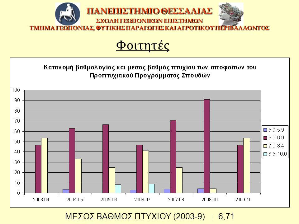 Φοιτητές ΜΕΣΟΣ ΒΑΘΜΟΣ ΠΤΥΧΙΟΥ (2003-9) : 6,71 ΠΑΝΕΠΙΣΤΗΜΙΟ ΘΕΣΣΑΛΙΑΣ ΣΧΟΛΗ ΓΕΩΠΟΝΙΚΩΝ ΕΠΙΣΤΗΜΩΝ ΤΜΗΜΑ ΓΕΩΠΟΝΙΑΣ, Φ ΥΤΙΚΗΣ ΠΑΡΑΓΩΓΗΣ ΚΑΙ ΑΓΡΟΤΙΚΟΥ ΠΕΡΙ