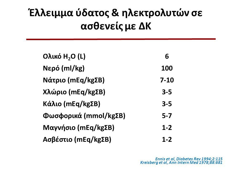 Έλλειμμα ύδατος & ηλεκτρολυτών σε ασθενείς με ΔΚ Ολικό Η 2 Ο (L)6 Νερό (ml/kg)100 Νάτριο (mEq/kgΣΒ)7-10 Χλώριο (mEq/kgΣΒ)3-5 Κάλιο (mEq/kgΣΒ)3-5 Φωσφο