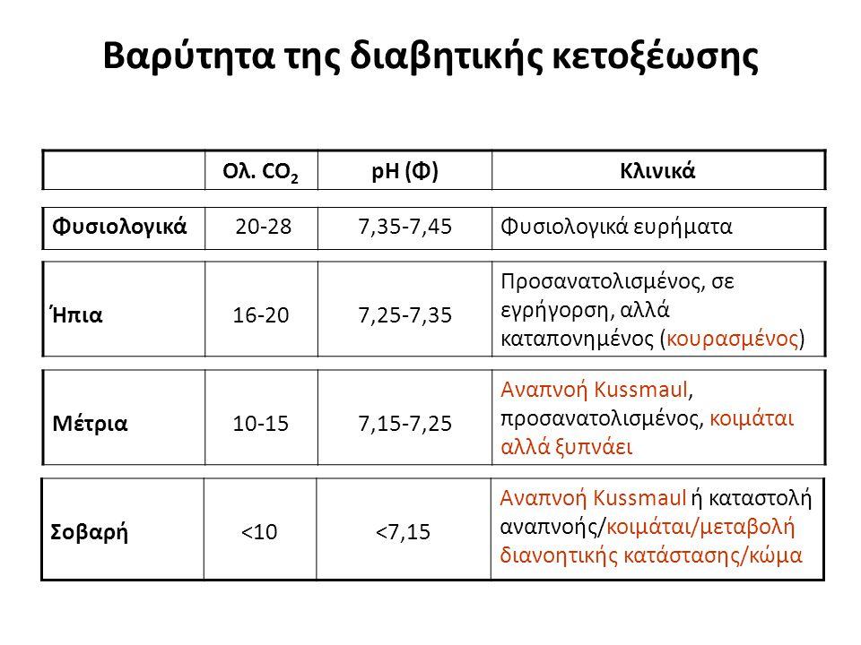 Βαρύτητα της διαβητικής κετοξέωσης Σοβαρή<10<7,15 Αναπνοή Kussmaul ή καταστολή αναπνοής/κοιμάται/μεταβολή διανοητικής κατάστασης/κώμα Ολ. CO 2 pH (Φ)Κ