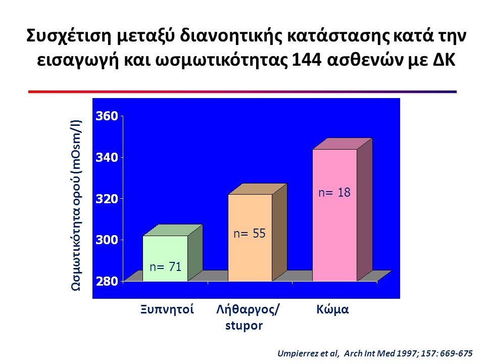 Συσχέτιση μεταξύ διανοητικής κατάστασης κατά την εισαγωγή και ωσμωτικότητας 144 ασθενών με ΔΚ Ξυπνητοί Λήθαργος/ Κώμα stupor n= 71 n= 55 n= 18 Ωσμωτικ