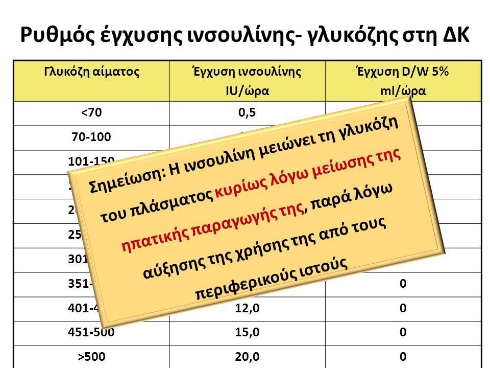 Ρυθμός έγχυσης ινσουλίνης- γλυκόζης στη ΔΚ Γλυκόζη αίματοςΈγχυση ινσουλίνης IU/ώρα Έγχυση D/W 5% ml/ώρα <700,50,5150 70-1001,01,0125 101-1502,02,0100